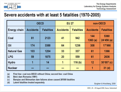 Green mentions serious hydro accidents in brackets as though they somehow don't quite count. The ENSAD records two hydro dam failures alone, Banqiao and Shimantan, as responsible for 26,000 fatalities, and ten further failures causing a further 4,000 deaths.