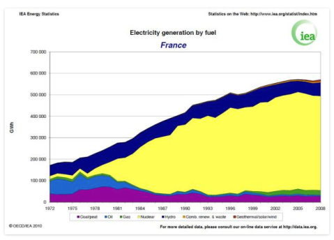France supplies electricity at around 80g CO2/kWh. Australia's National Electricity Market produces around 800g CO2/kWh